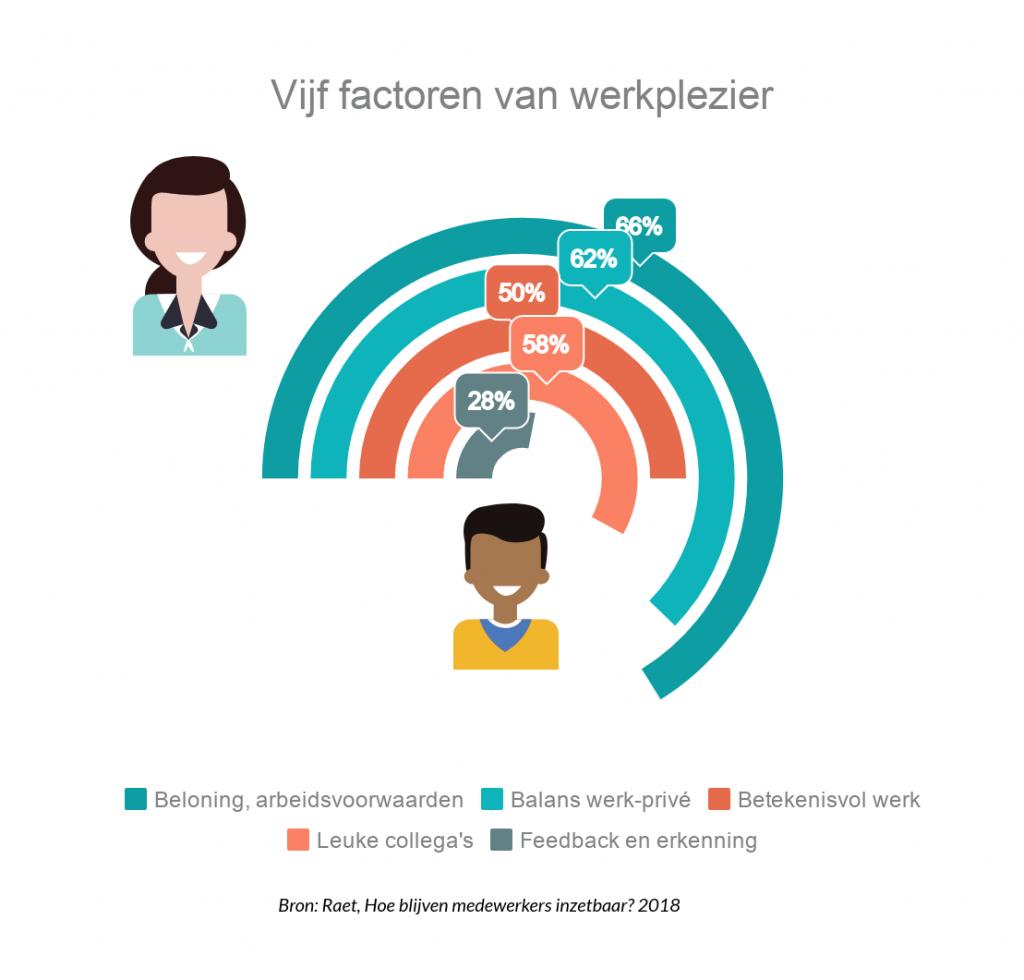Vijf factoren van werkplezier